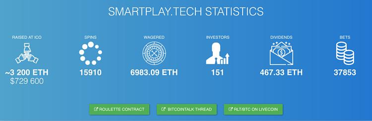 SmartPlay.tech Stats