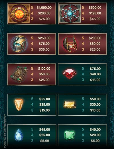 Forbidden Throne slot symbols