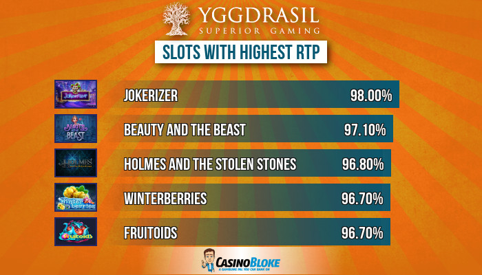 Top Yggdrasil Slots With Highest Rtp Best Payout Yggdrasil Slots