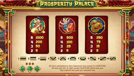 Prosperity Palace slot symbols