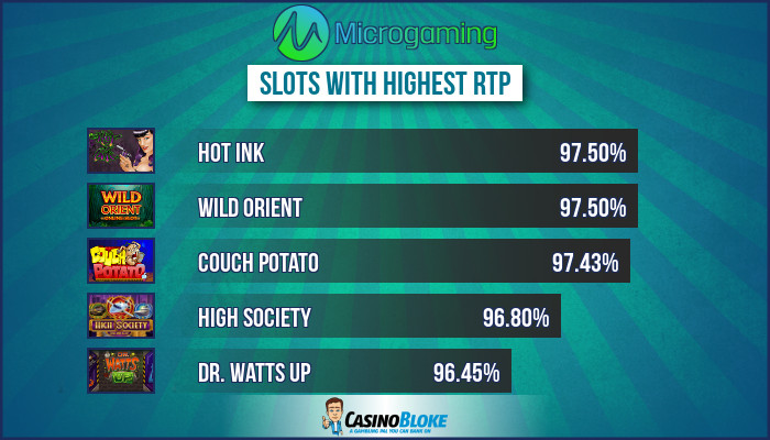 Top Microgaming Slots With Highest Rtp Best Payout Microgaming Slots