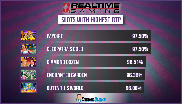 Highest RTP Realtime Gaming (RTG) Slots