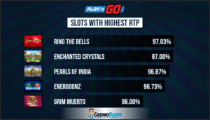 Top Play'n GO Slots with Highest RTP