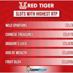 Top Red Tiger Gaming Slots with Highest RTP