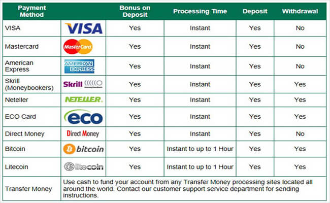 casino banking fees and timeframes