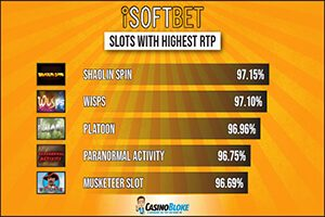 Best Payout iSoftBet Slots
