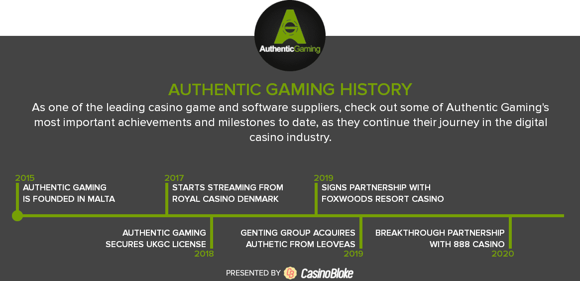 Authentic Gaming History Timeline