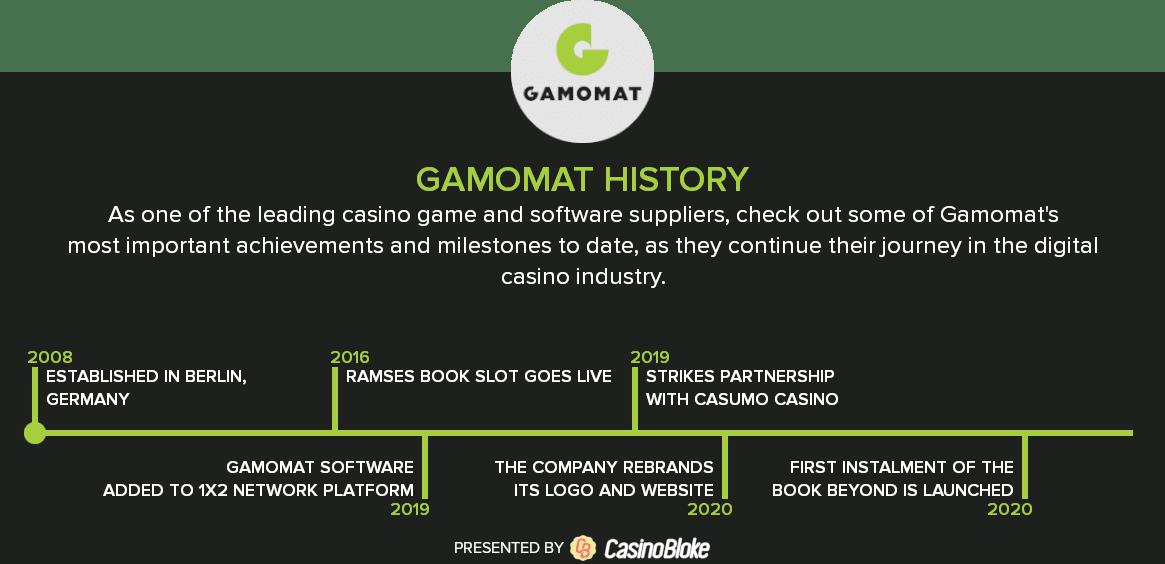 Gamomat History Timeline