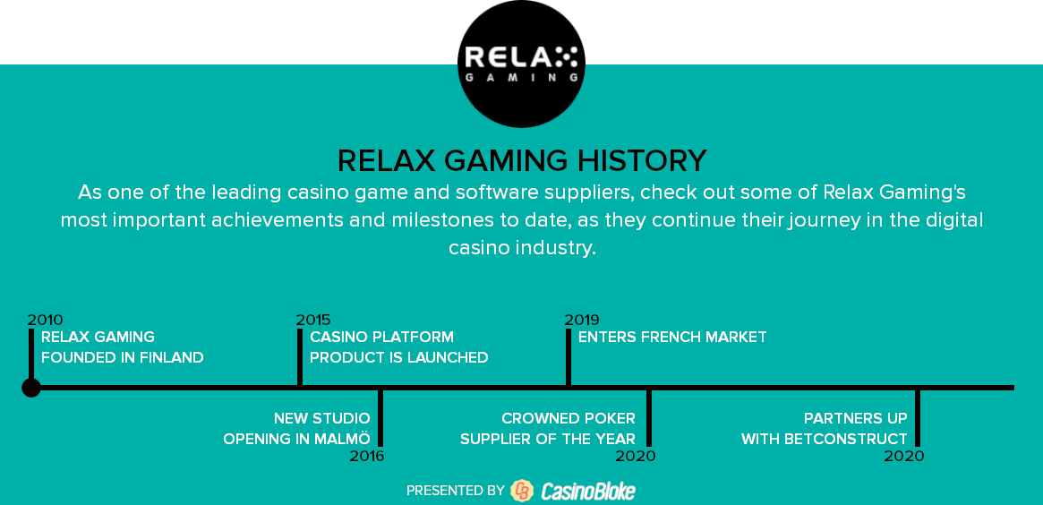 Relax Gaming History Timeline