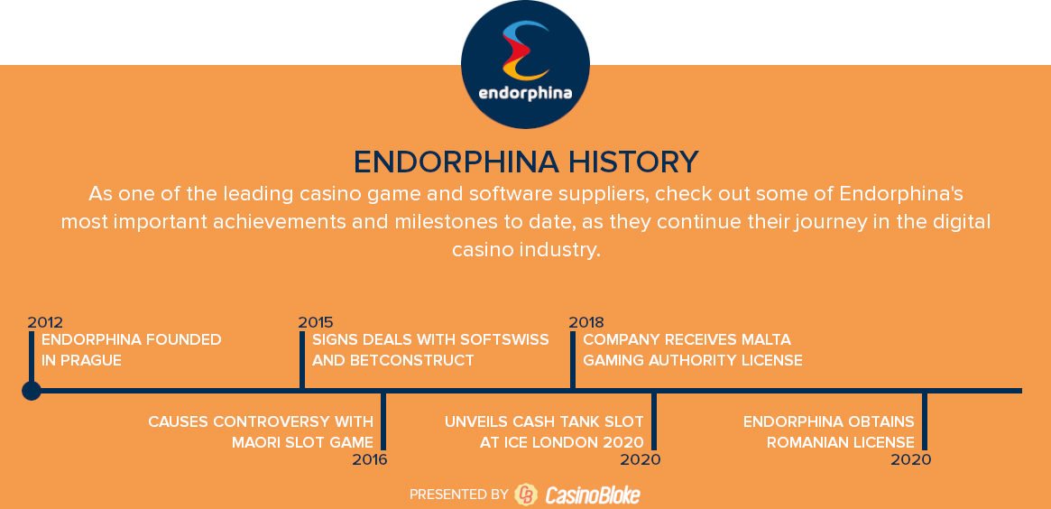 Endorphina History Timeline