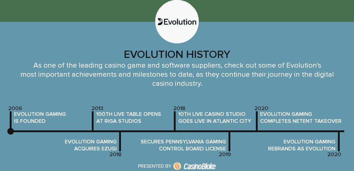 Evolution History Timeline