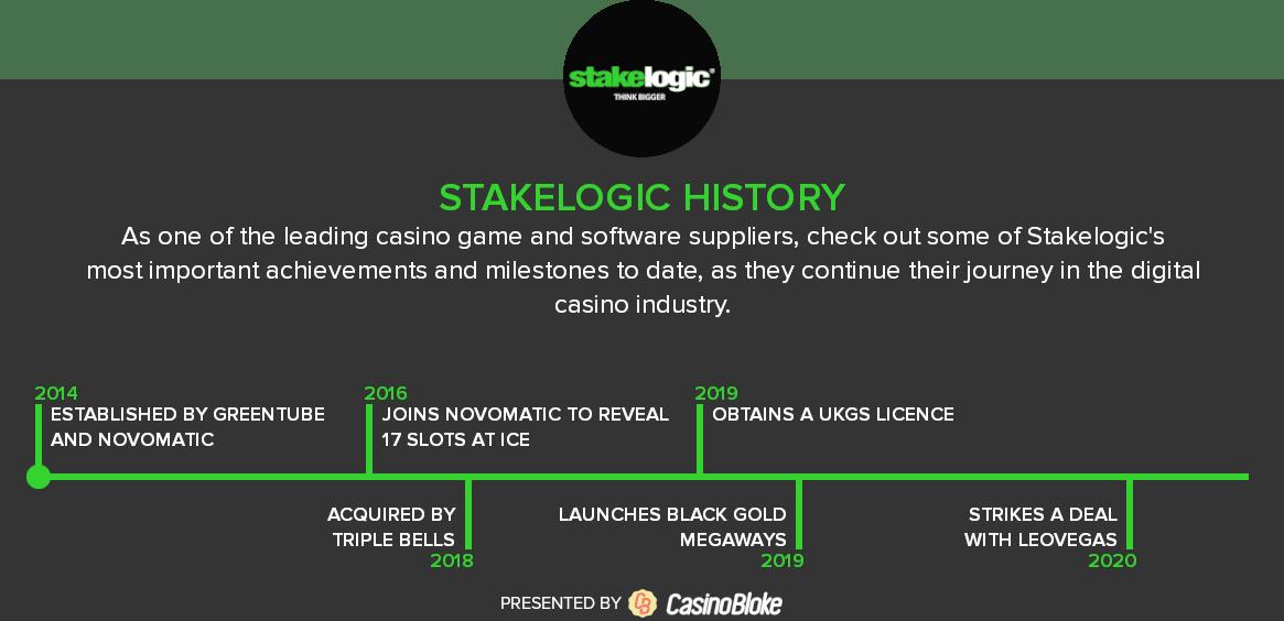 Stakelogic History Timeline