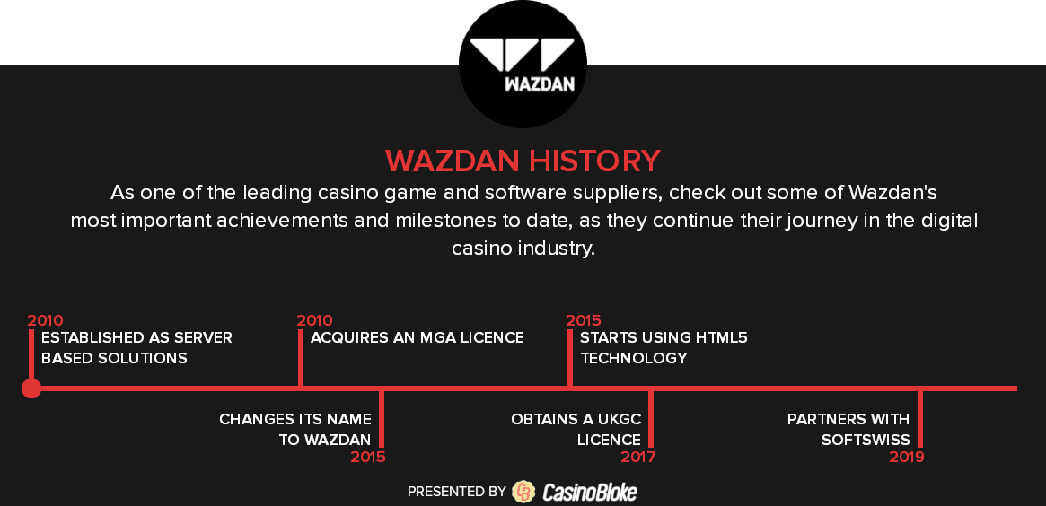 Wazdan Gaming History