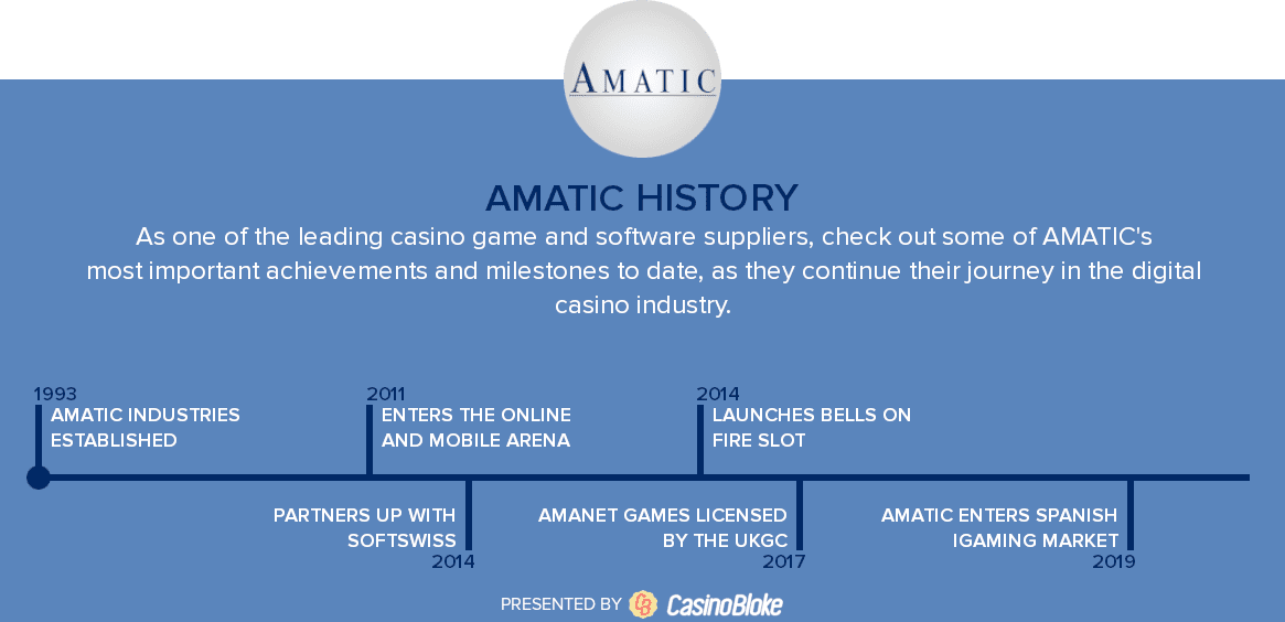 Amatic History Timeline