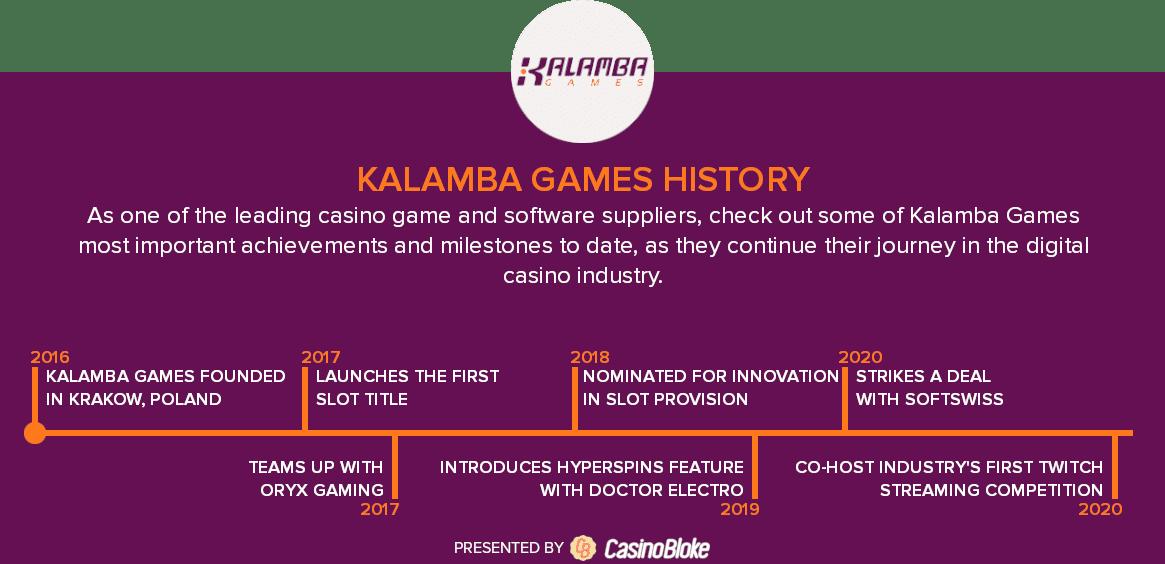 Kalamba Games history timeline