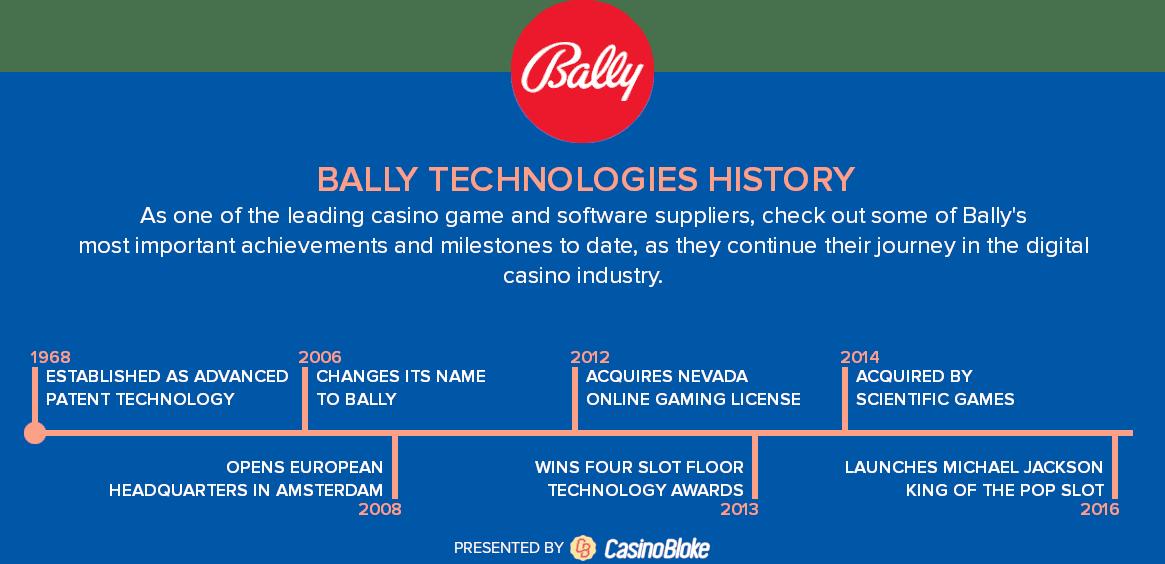 Bally Technologies history timeline
