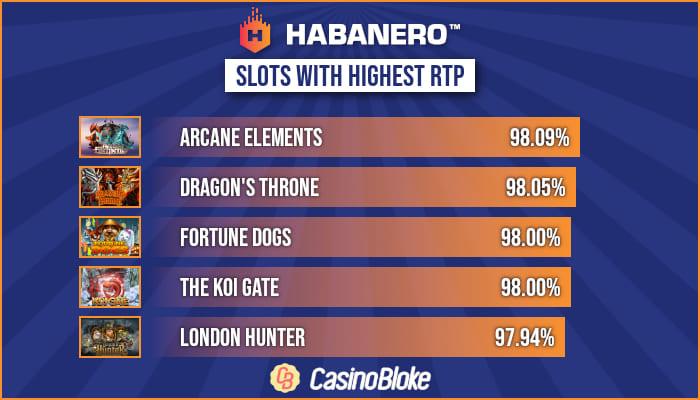 High RTP Habanero Slots