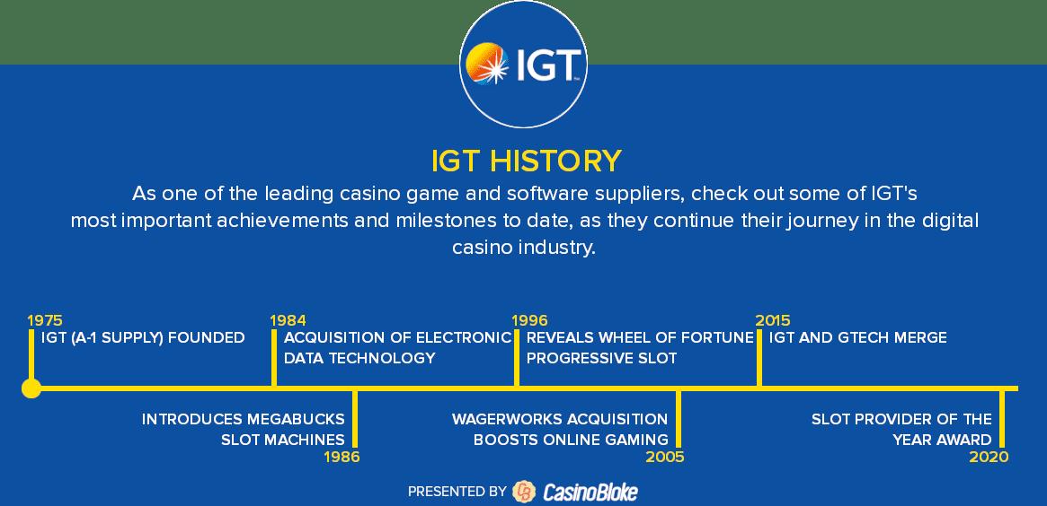 IGT history timeline