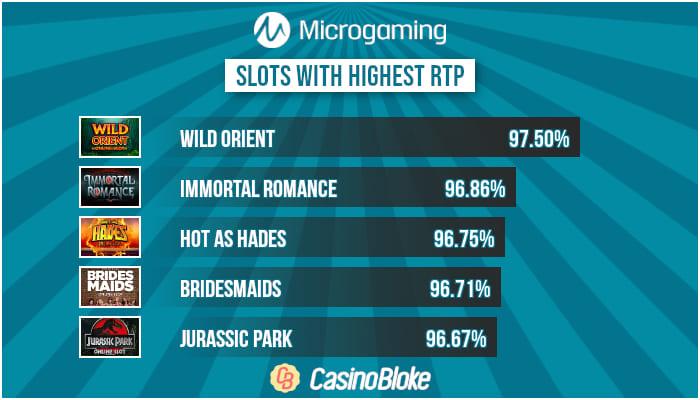 High RTP Microgaming Slots