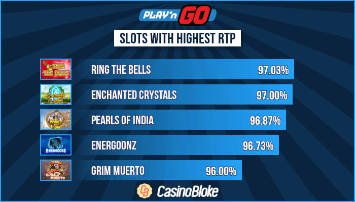 High RTP Play'n GO Slots