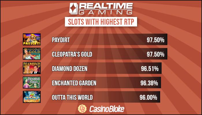 High RTP Realtime Gaming Slots