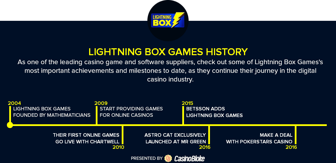 Lightning Box history timeline