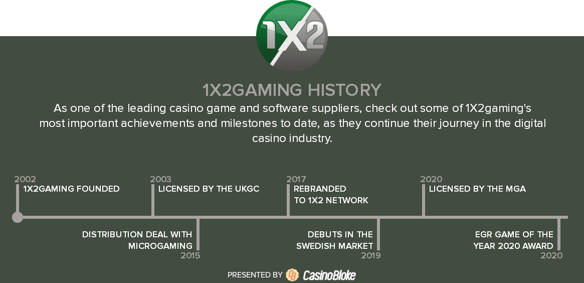 1X2gaming history timeline