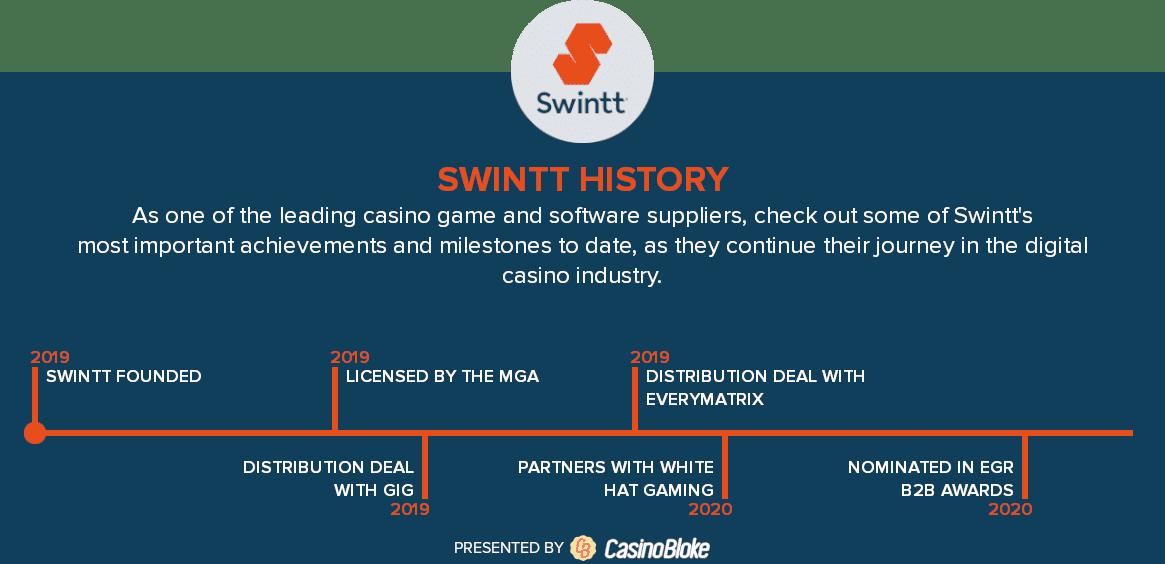 Swintt history timeline