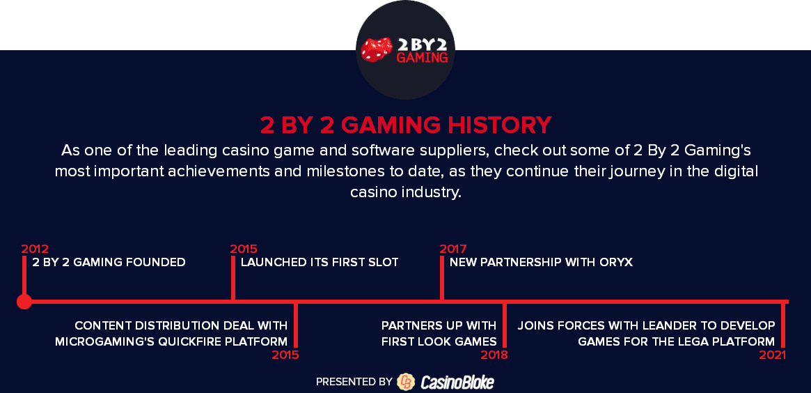 2 By 2 Gaming History