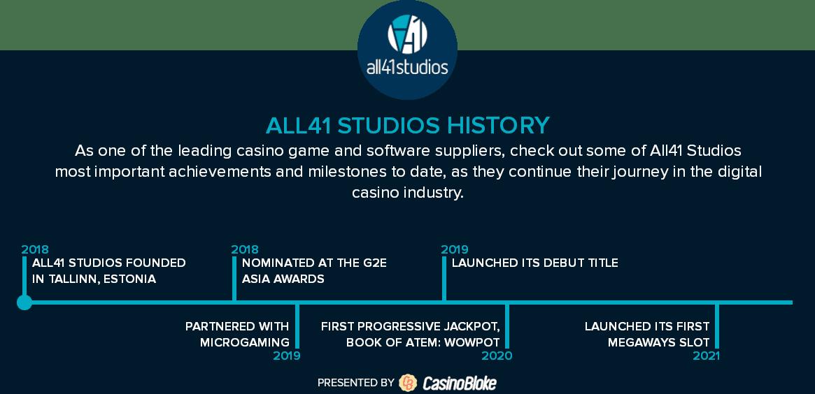 All41 Studios history