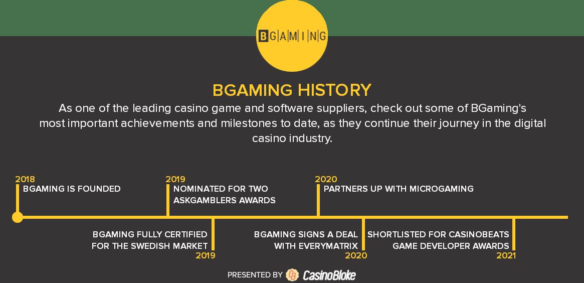 BGaming history timeline
