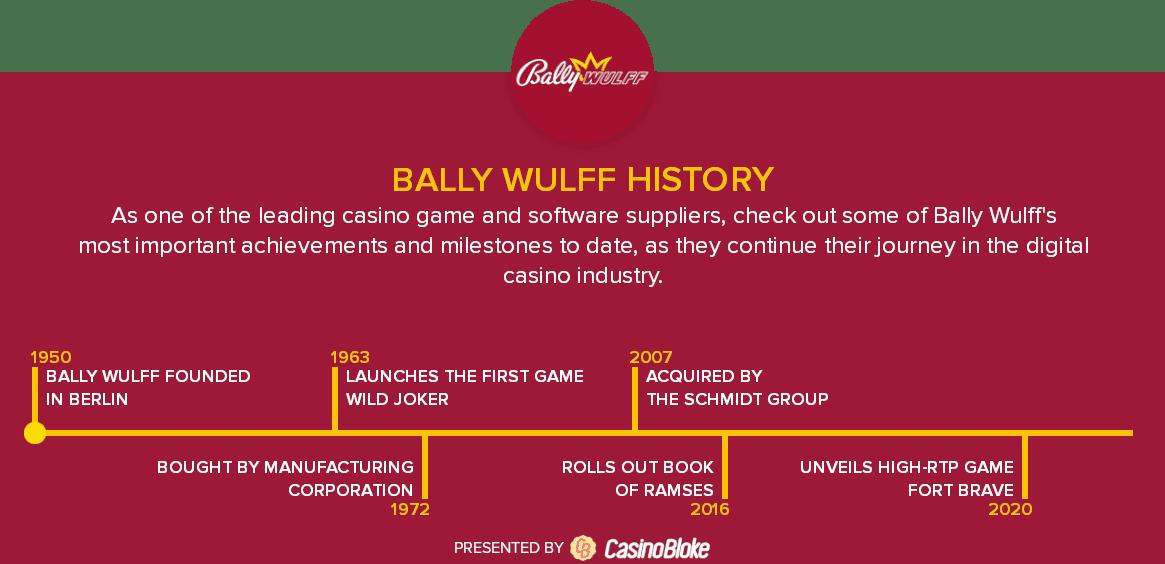 Bally Wulff History