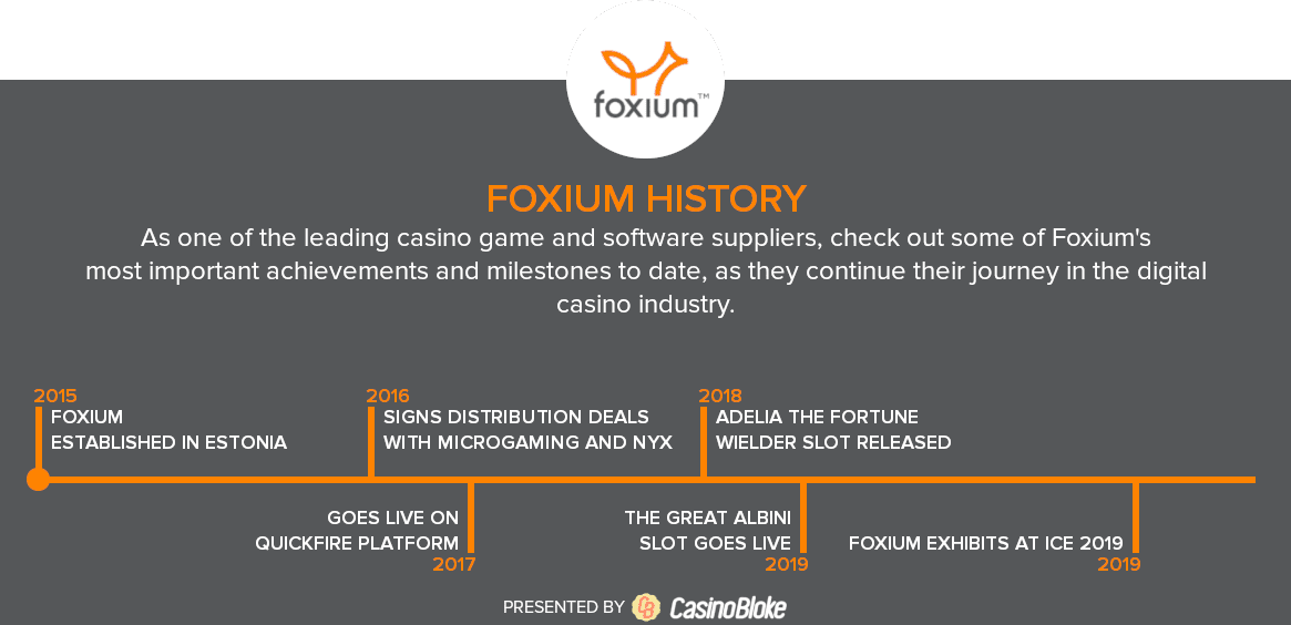 History Timeline of Foxium Software provider