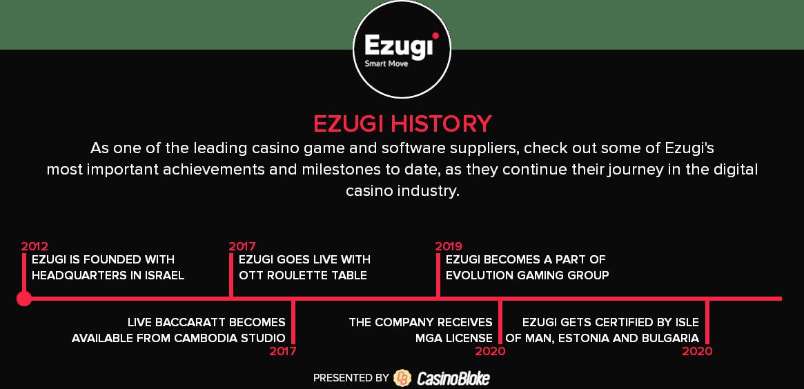 Ezugi history timeline