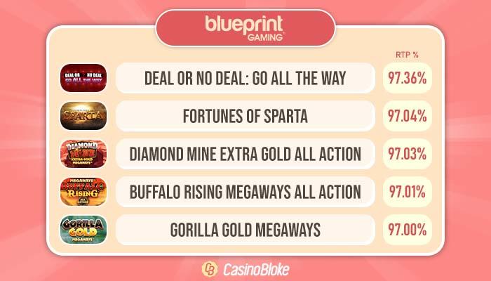 High RTP Blueprint Gaming Slots