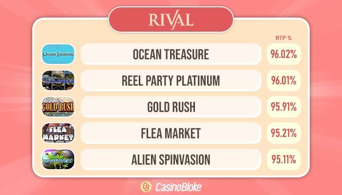 High RTP Rival Gaming Slots