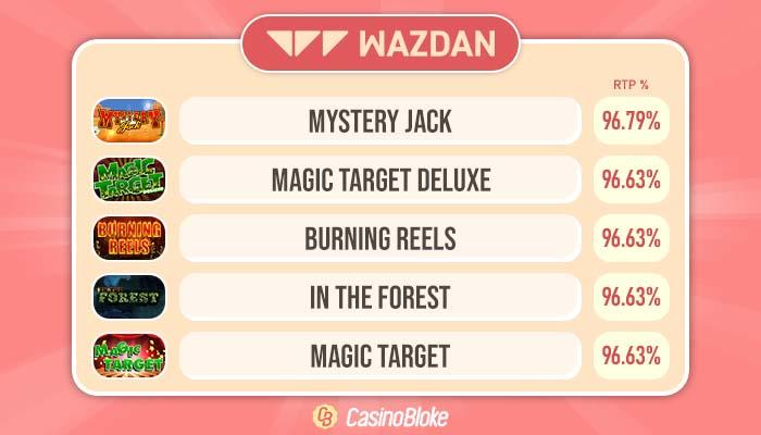 High RTP Wazdan Slots